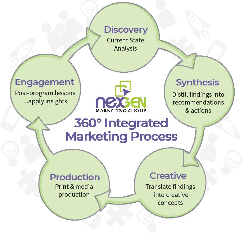 360 NexGEN Marketing